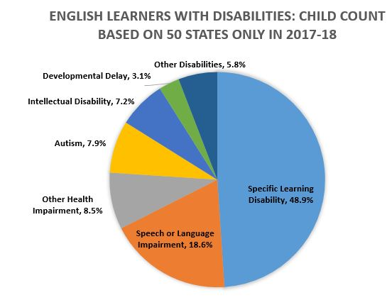 Percent of ELs Ages 6 through 21 Served Under IDEA, Part B by Disability Category