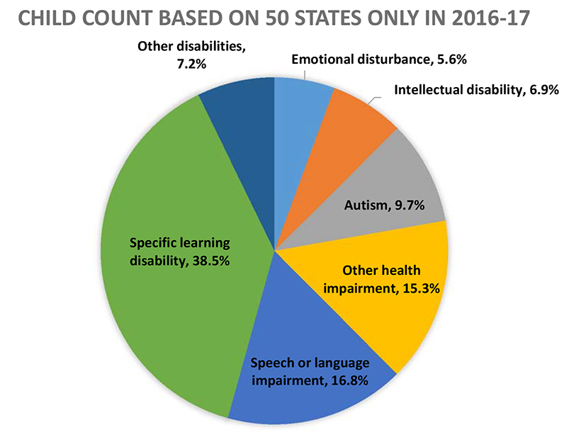 Percent of Students Ages 6 through 21 Served Under IDEA, Part B by Disability Category